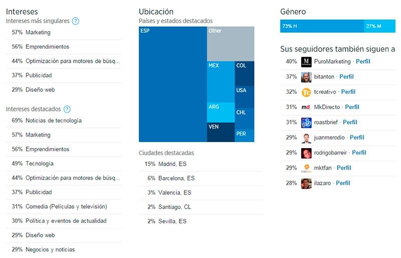Estadísticas usuarios Twitter